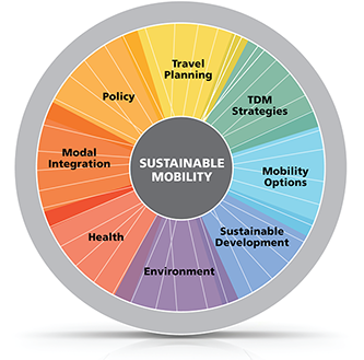 ACT_Mobility-Wheel