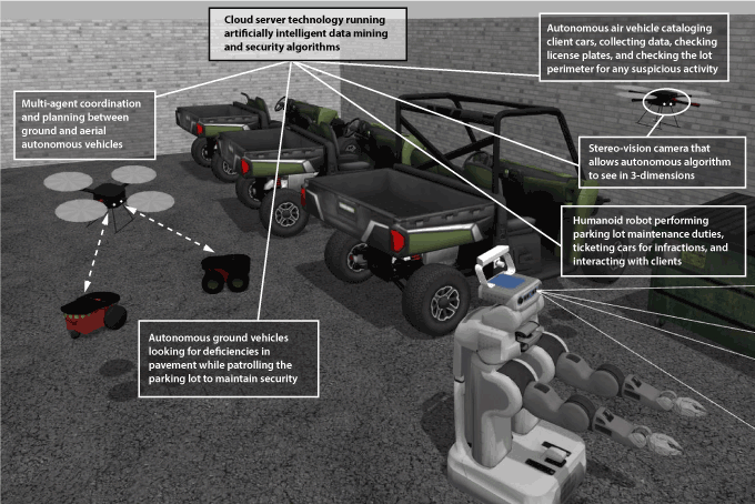 High-fidelity robotic simulation of a smart parking lot that uses autonomous air, ground, and humanoid vehicles to perform various duties and maintain parking lot safety. The Gazebo robotic simulator is used to develop, test, and validate autonomous algorithms to be deployed on real-world systems, such as the technologies shown in this diagram.
